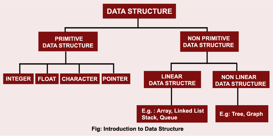 Data Structure Archives: Quick Solution